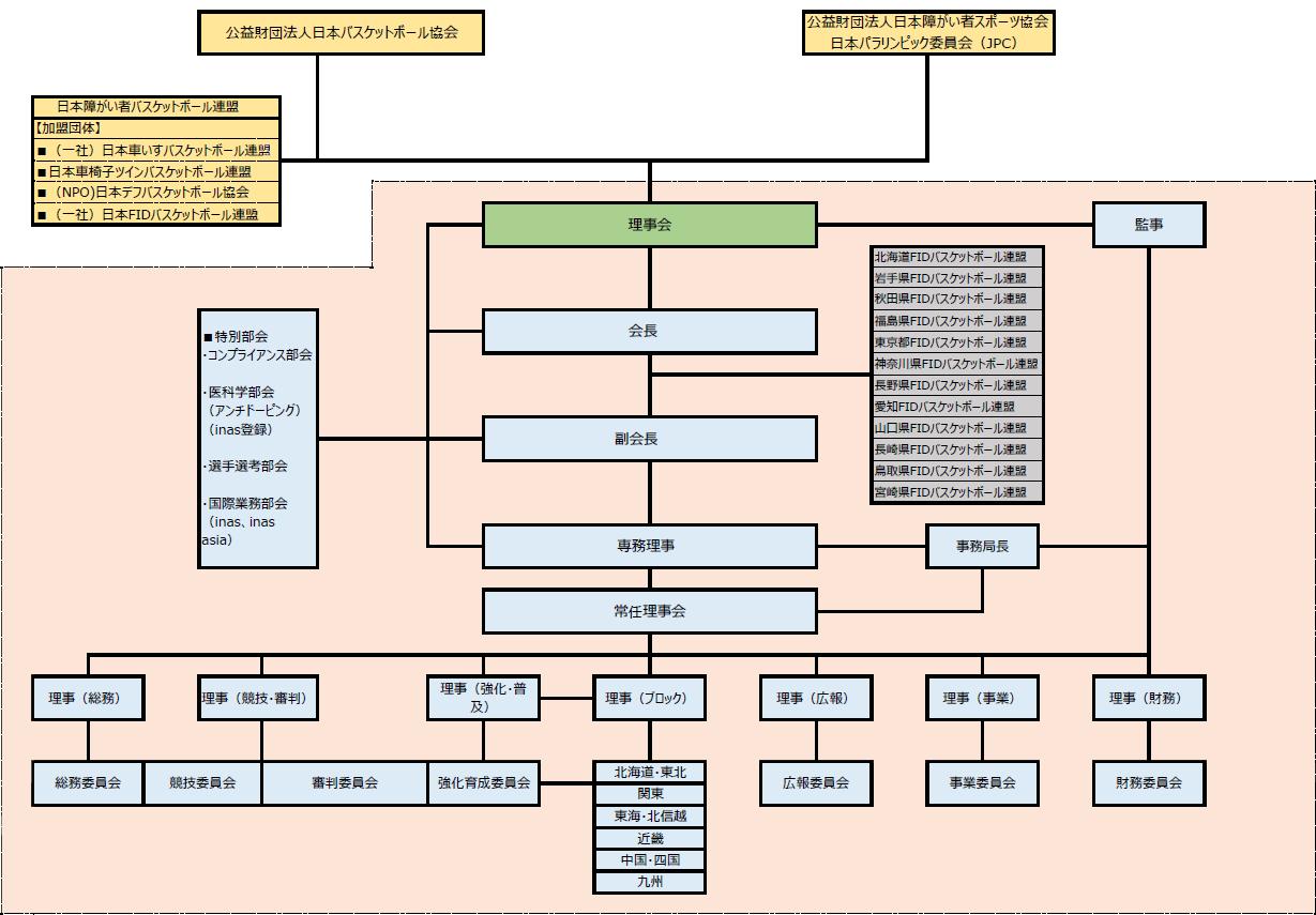 一般社団法人日本FIDバスケットボール連盟 2019年度・2020年度組織図